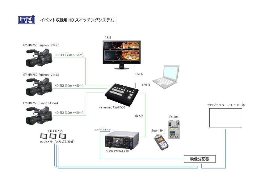 映像データのバックアップ: 地方プロダクションの映像制作